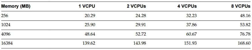 How to decide VMware vCPU to physical CPU ratio