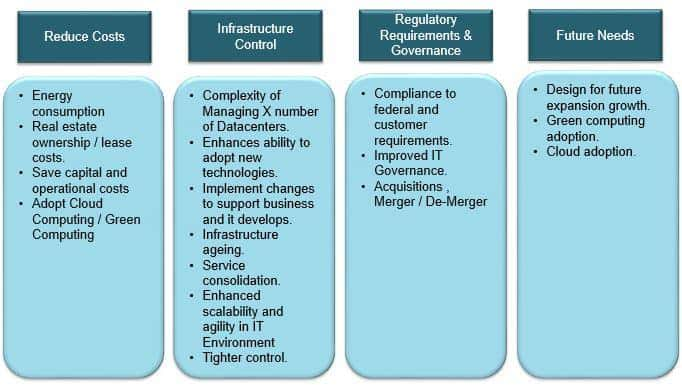 Datacenter transformation and migration strategies