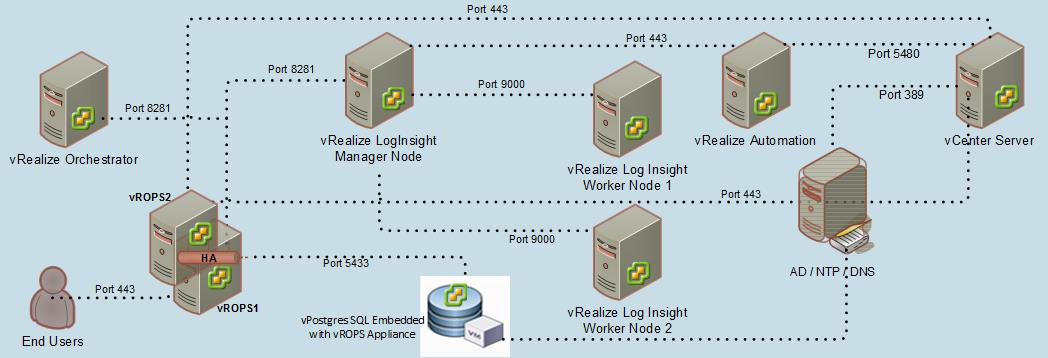 VMware vRealize Operations 6 x Architecture Details