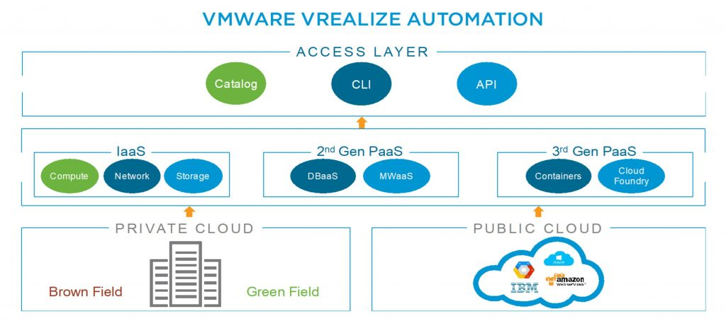 What's New in VMware vRealize Automation 7 5